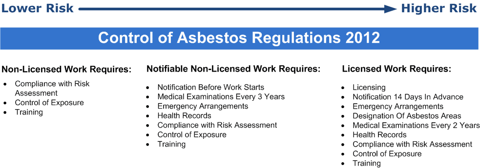 Control of Asbestos Regulations 2012 1